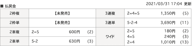 競輪ギア2021年3月31日有料予想結果